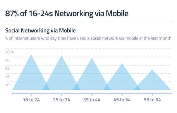 87% of 16-24s Networking via Mobile